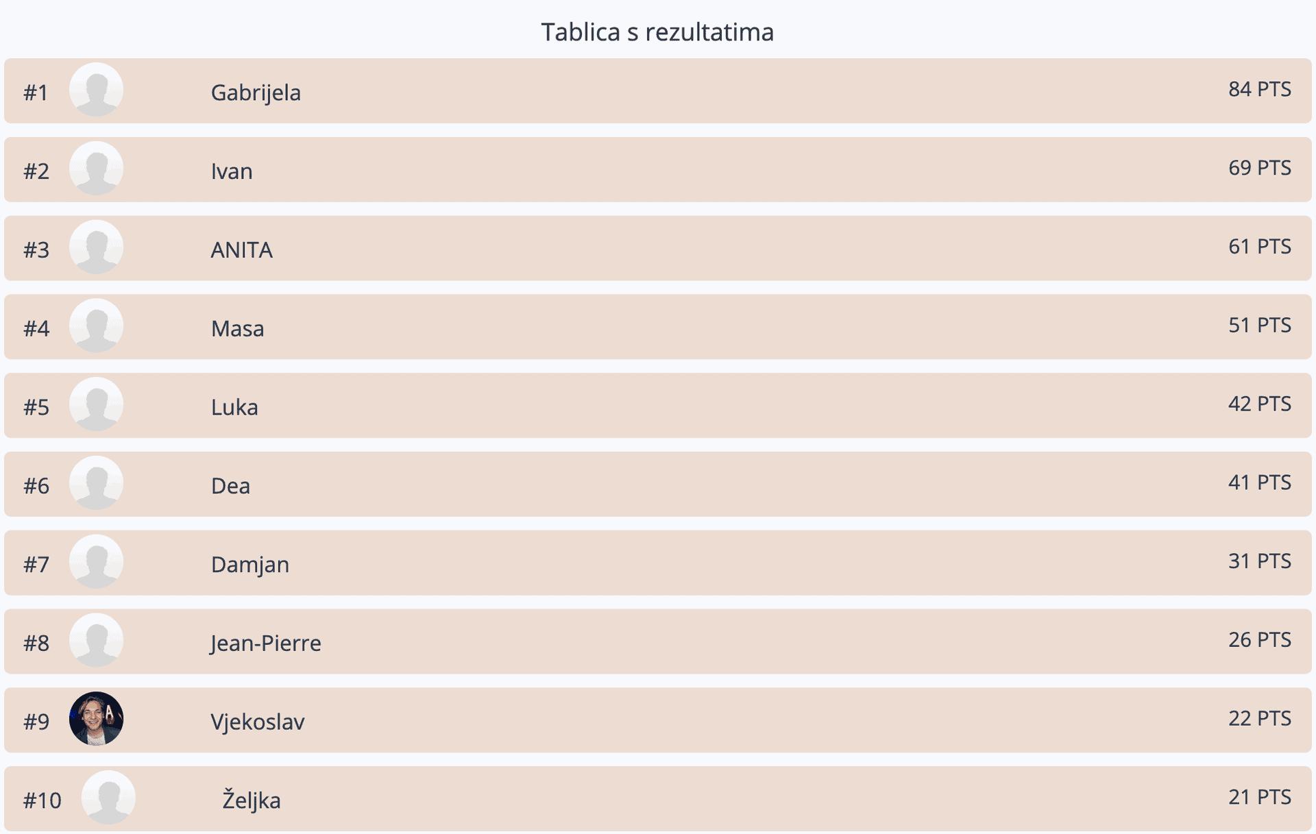 Tabela Croazia